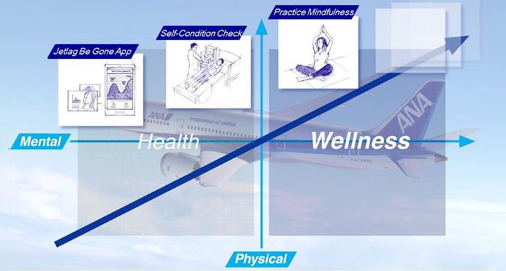 """Iniciativa """"ANA Travel Wellness"""" ayuda a los pasajeros a recargarse durante el vuelo"""