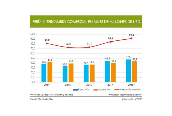 Intercambio comercial del Perú y el mundo crecería 8% y sumaría más de US$ 91 mil millones al cierre del 2018