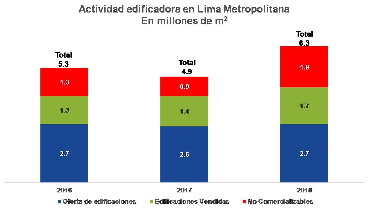 """Resumen ejecutivo del 23º Estudio """"El mercado de edificaciones urbanas en Lima Metropolitana y el Callao"""""""