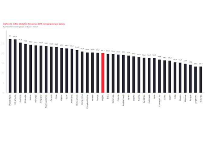 El gasto en pensiones ha incrementado más de un 40% en España en los últimos 10 años, mientras la media europea está en el 27%