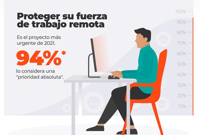 El 94% de los directores de seguridad tienen como prioridad para 2021 asegurar el trabajo remoto en sus empresas