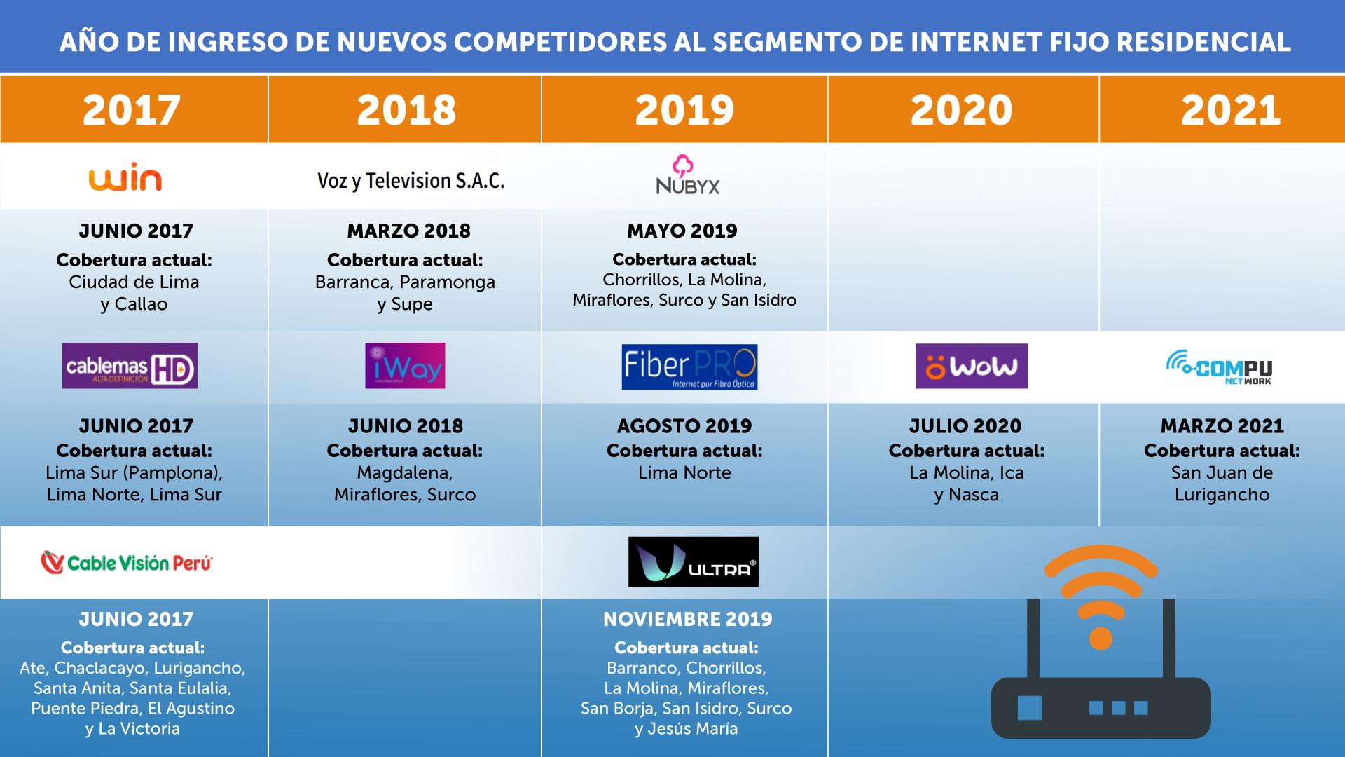 OSIPTEL: mayor competencia en segmento de internet fijo alámbrico dinamizó abanico de planes