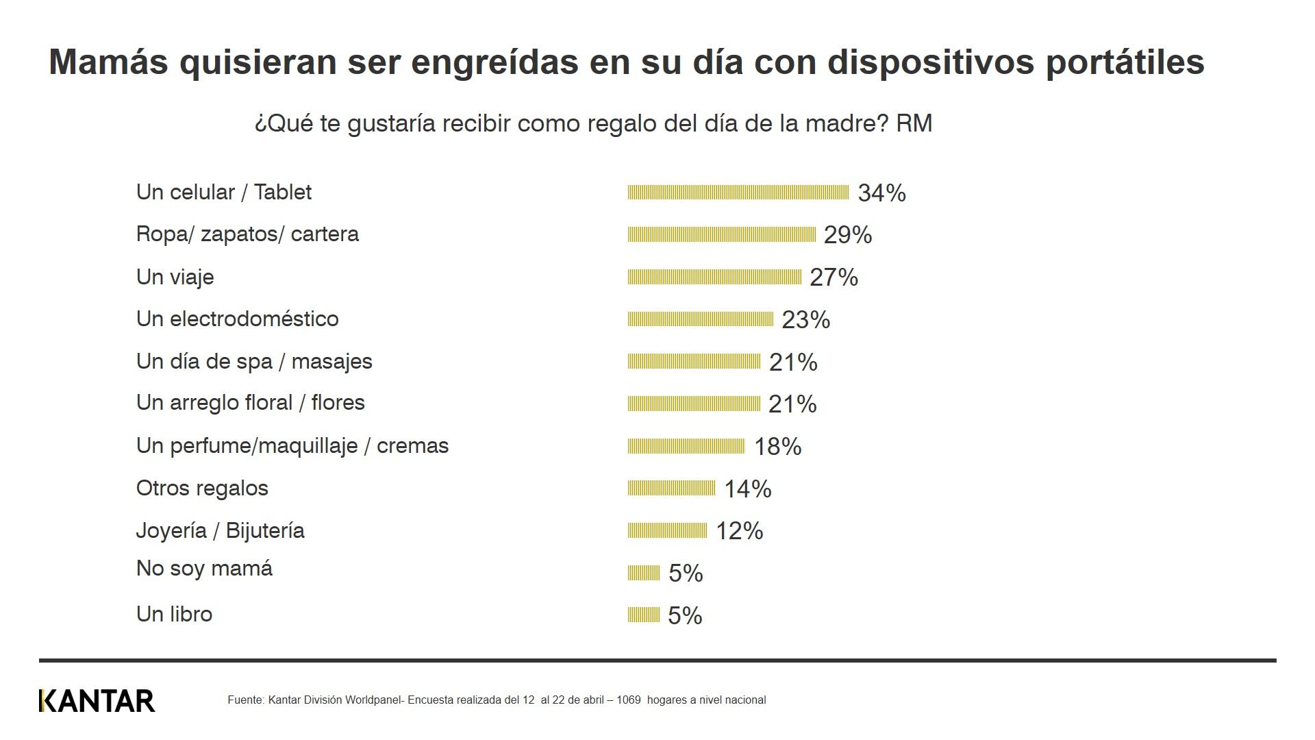 Día de la Madre: Mamás peruanas priorizan actividades en el hogar