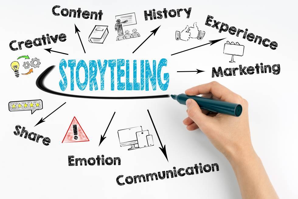 Storytelling: ¿Cómo usarlo acertadamente?