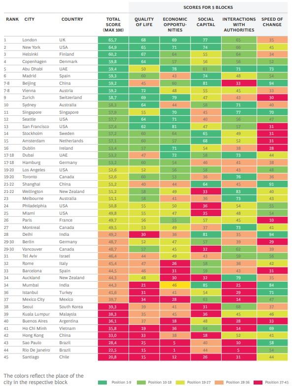 Ranking Cities of Choice 2021: prioridades urbanas centradas en los residentes después de la pandemia