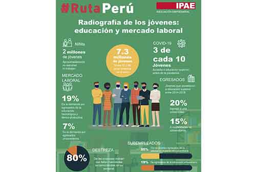 #RutaPerú: ¿Cómo mejorar la oferta y acceso a la educación superior para beneficio de los jóvenes a nivel nacional?