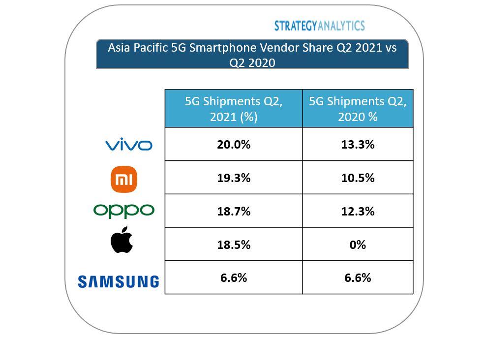 vivo lidera los envíos de smartphones 5G de Asia Pacífico en el segundo trimestre de 2021