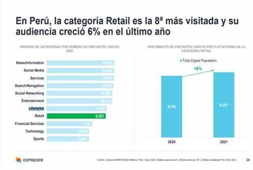 Fragancias, música y software: Cómo se explica el boom del retail online en Perú